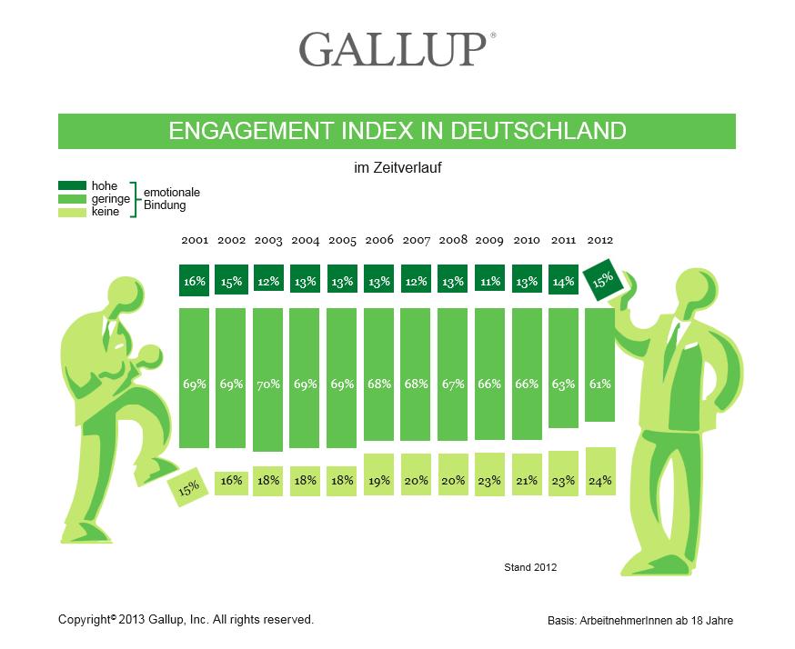 gallup engagement index deutschland